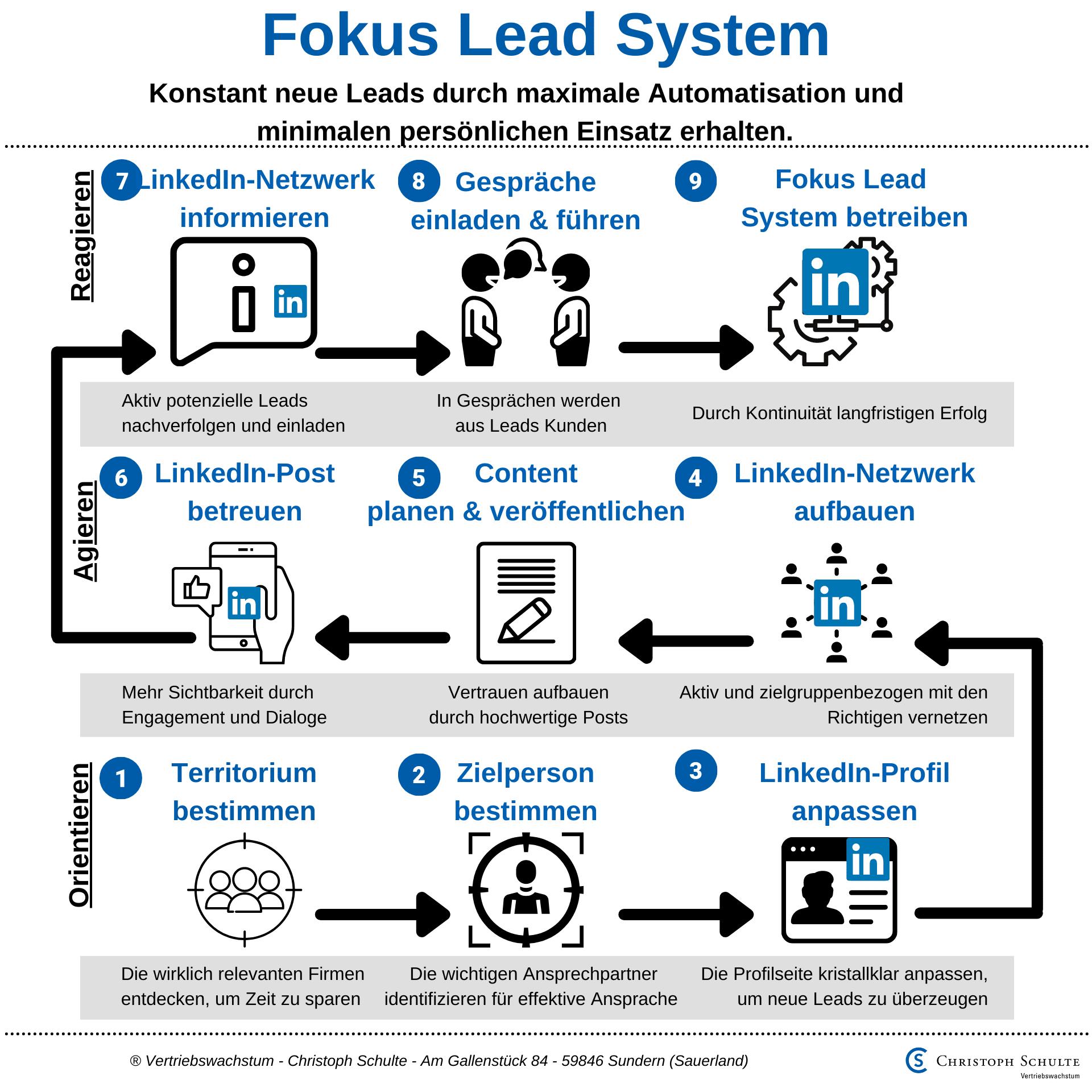 Das Fokus Lead System von Christoph Schulte